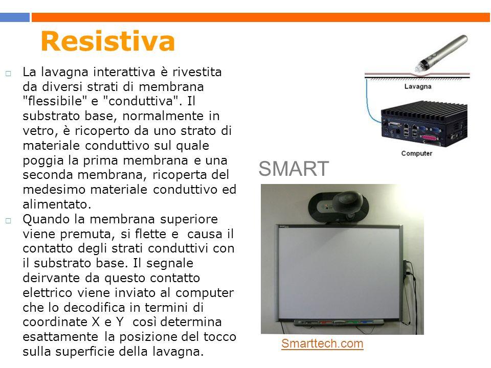 TAVOLETTE INTERATTIVE Permettono di interagire a distanza usando un simulacro portatile di lavagna.