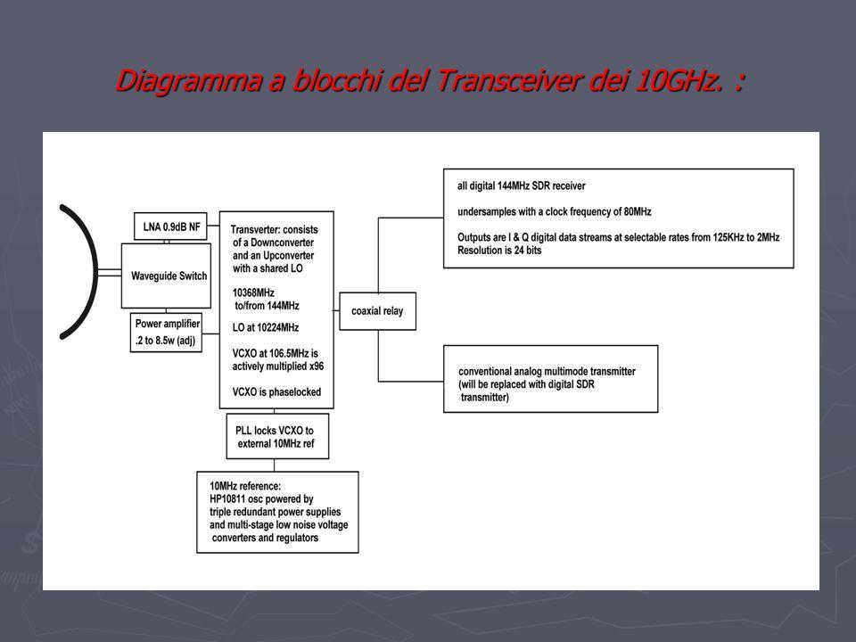 Diagramma a blocchi del Transceiver dei 10GHz. :