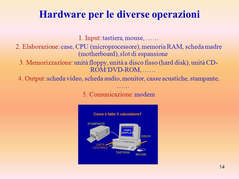 14 Hardware per le diverse operazioni 1. Input: tastiera, mouse, …… 2. Elaborazione: case, CPU (microprocessore), memoria RAM, scheda madre (motherboa