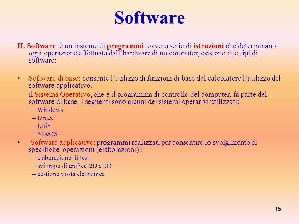 15 Software IL Software è un insieme di programmi, ovvero serie di istruzioni che determinano ogni operazione effettuata dallhardware di un computer,