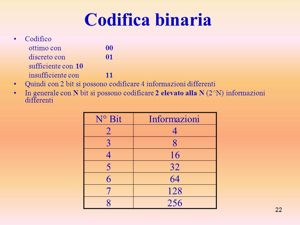22 Codifica binaria Codifico ottimo con 00 discreto con 01 sufficiente con 10 insufficiente con 11 Quindi con 2 bit si possono codificare 4 informazio