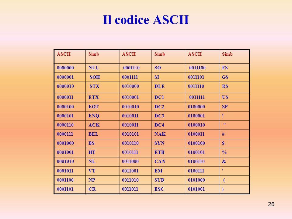 26 Il codice ASCII ASCIISimbASCIISimbASCIISimb 0000000NUL 0001110SO 0011100FS 0000001 SOH0001111SI0011101GS 0000010 STX0010000DLE0011110RS 0000011ETX0
