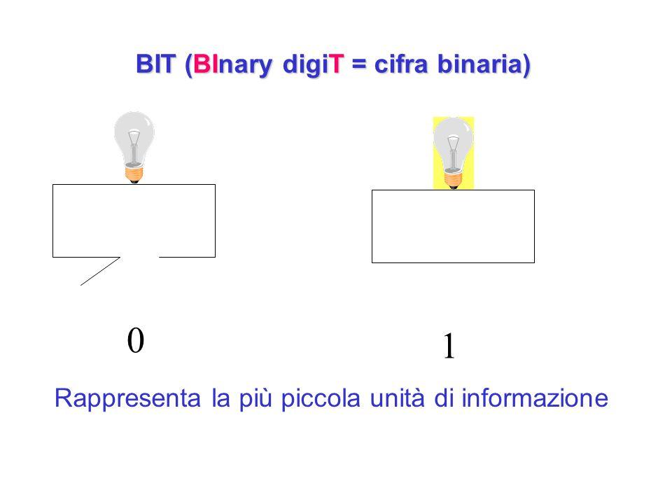 BIT (BInary digiT = cifra binaria) 0 1 Rappresenta la più piccola unità di informazione