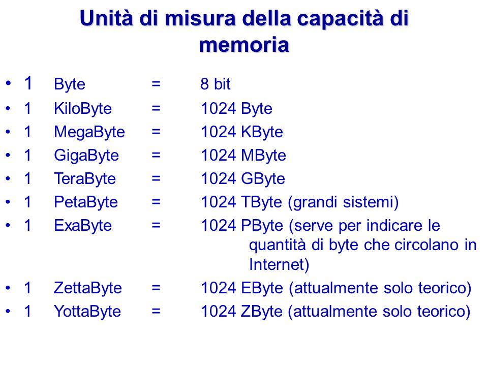 1 Byte = 8 bit 1 KiloByte =1024 Byte 1 MegaByte = 1024 KByte 1 GigaByte = 1024 MByte 1 TeraByte= 1024 GByte 1PetaByte=1024 TByte (grandi sistemi) 1Exa