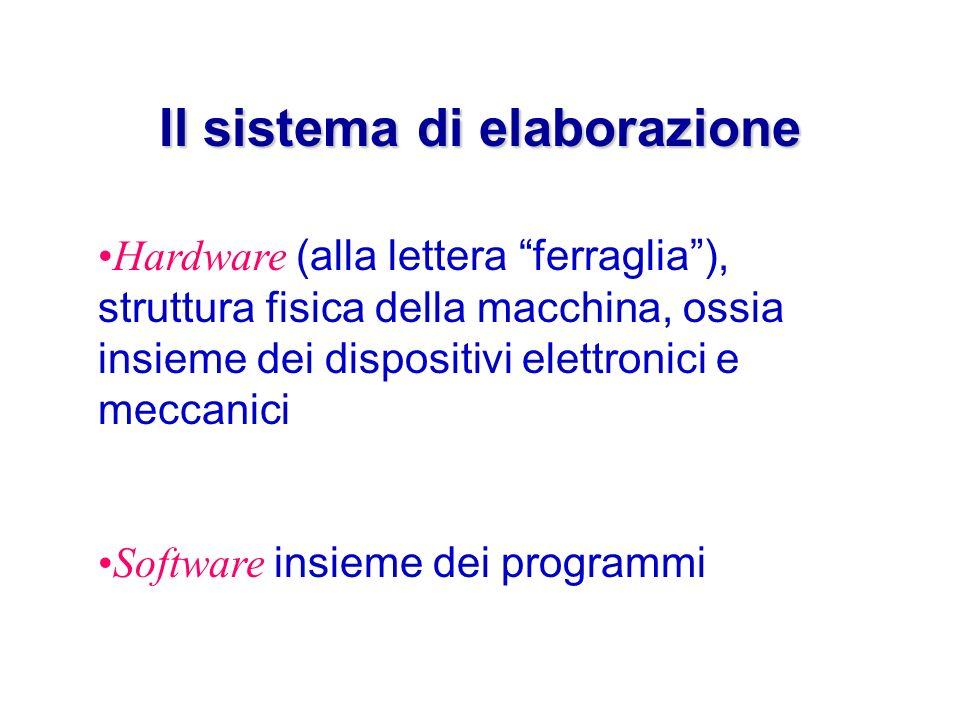 Il sistema di elaborazione Hardware (alla lettera ferraglia), struttura fisica della macchina, ossia insieme dei dispositivi elettronici e meccanici Software insieme dei programmi