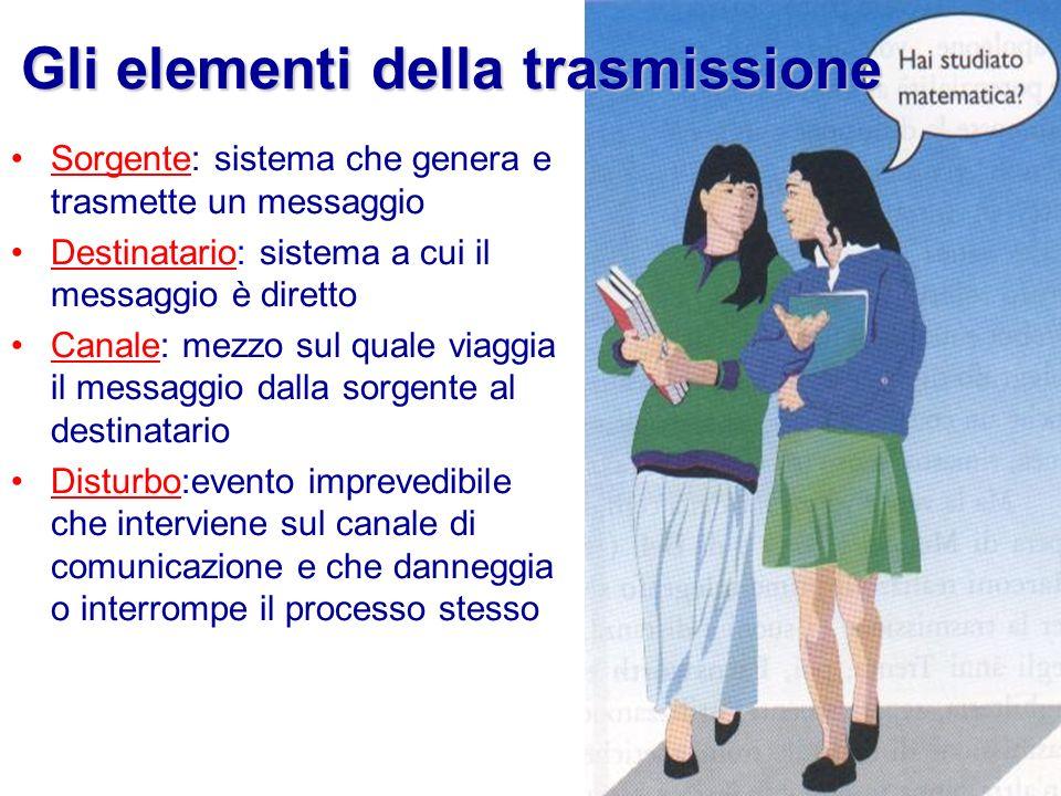 Gli elementi della trasmissione Sorgente: sistema che genera e trasmette un messaggio Destinatario: sistema a cui il messaggio è diretto Canale: mezzo