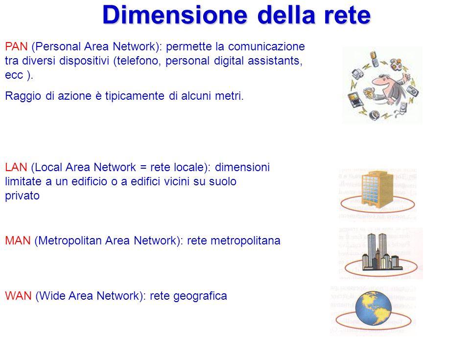 Dimensione della rete LAN (Local Area Network = rete locale): dimensioni limitate a un edificio o a edifici vicini su suolo privato MAN (Metropolitan