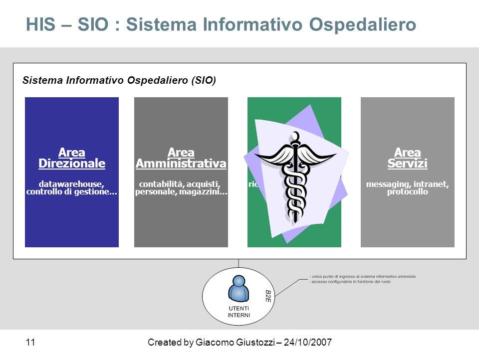 11Created by Giacomo Giustozzi – 24/10/2007 HIS – SIO : Sistema Informativo Ospedaliero Area Direzionale datawarehouse, controllo di gestione… Area Am
