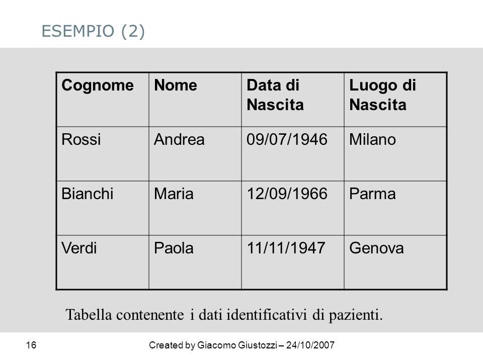 16Created by Giacomo Giustozzi – 24/10/2007 ESEMPIO (2) CognomeNomeData di Nascita Luogo di Nascita RossiAndrea09/07/1946Milano BianchiMaria12/09/1966