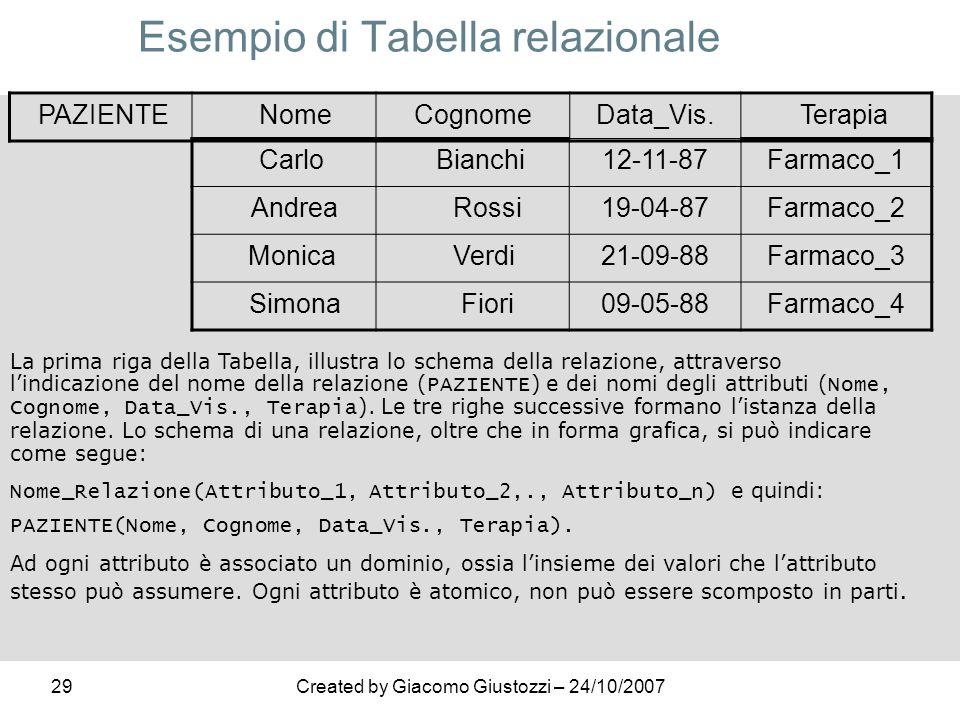 29Created by Giacomo Giustozzi – 24/10/2007 Esempio di Tabella relazionale PAZIENTE NomeCognomeData_Vis. Terapia Carlo Bianchi12-11-87Farmaco_1 Andrea