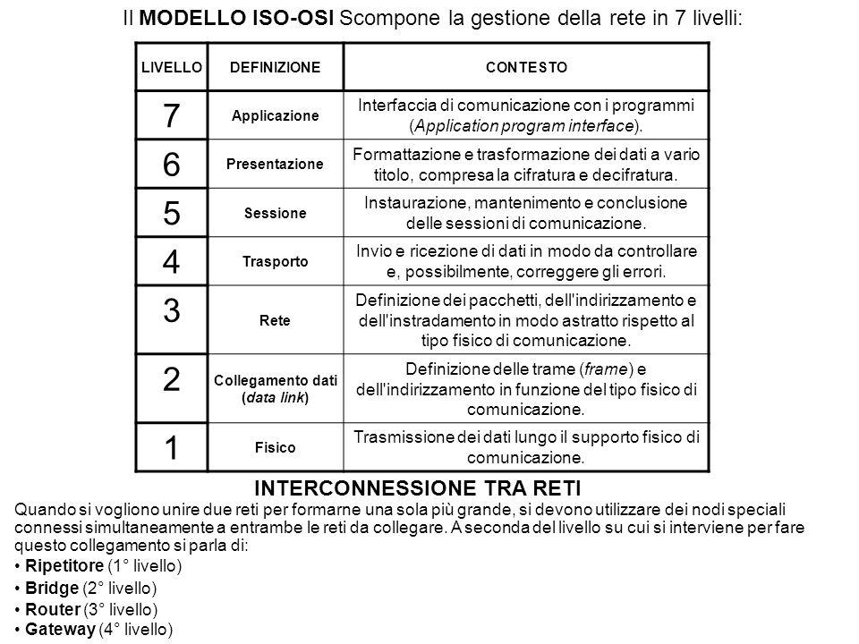 Il MODELLO ISO-OSI Scompone la gestione della rete in 7 livelli: LIVELLODEFINIZIONECONTESTO 7 Applicazione Interfaccia di comunicazione con i programmi (Application program interface).