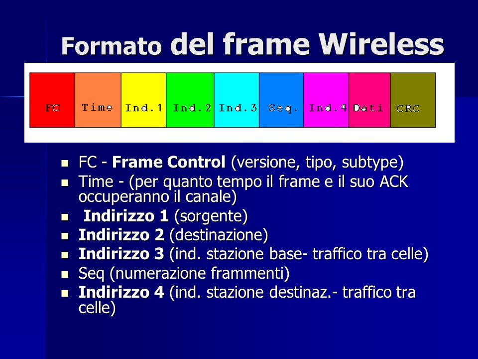 Formato del frame Wireless FC - Frame Control (versione, tipo, subtype) FC - Frame Control (versione, tipo, subtype) Time - (per quanto tempo il frame e il suo ACK occuperanno il canale) Time - (per quanto tempo il frame e il suo ACK occuperanno il canale) Indirizzo 1 (sorgente) Indirizzo 1 (sorgente) Indirizzo 2 (destinazione) Indirizzo 2 (destinazione) Indirizzo 3 (ind.