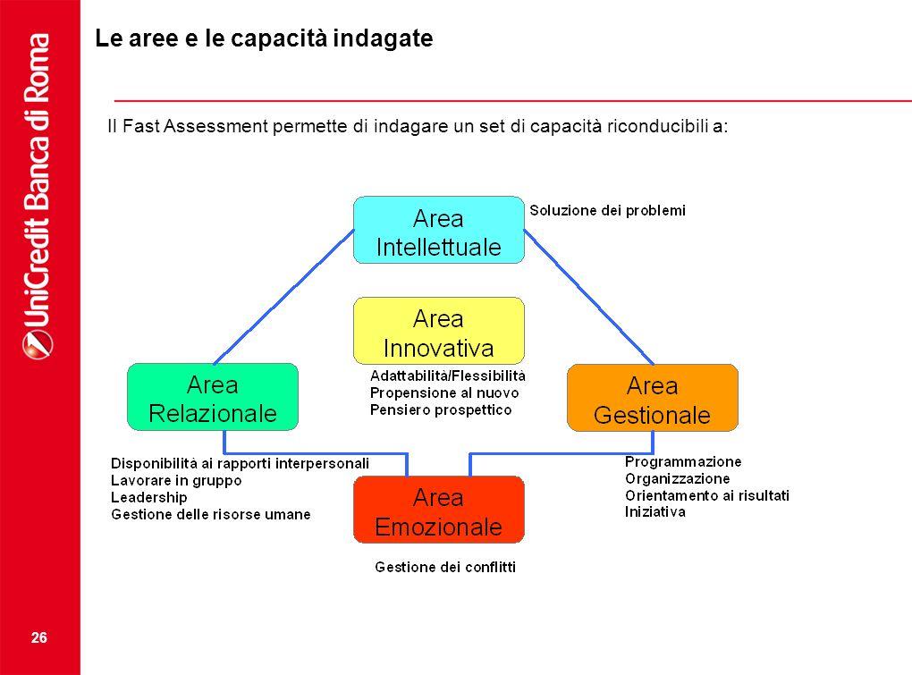 26 Il Fast Assessment permette di indagare un set di capacità riconducibili a: Le aree e le capacità indagate