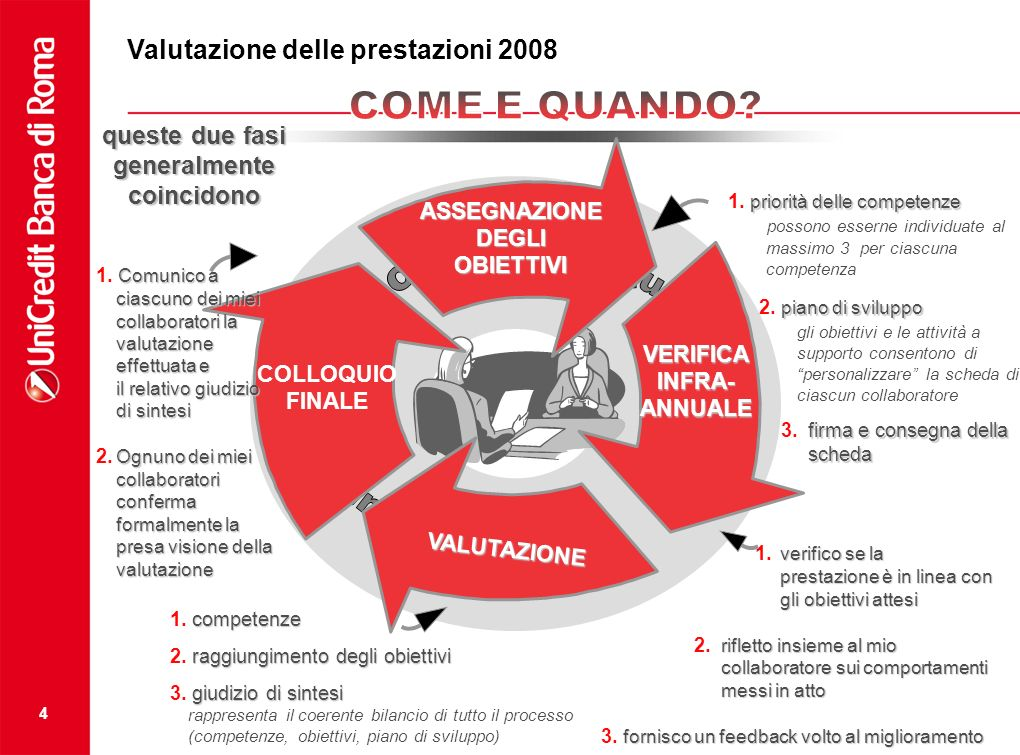 4 ASSEGNAZIONEDEGLIOBIETTIVI VERIFICA INFRA- ANNUALE VALUTAZIONE COLLOQUIO FINALE priorità delle competenze 1. priorità delle competenze possono esser