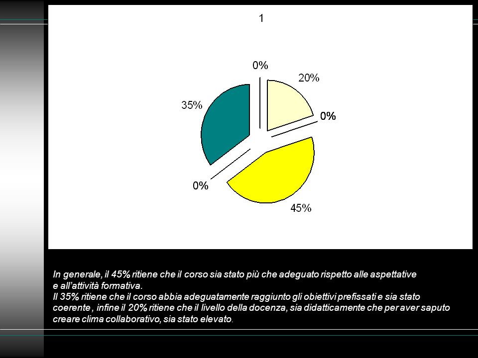 In generale, il 45% ritiene che il corso sia stato più che adeguato rispetto alle aspettative e allattività formativa. Il 35% ritiene che il corso abb