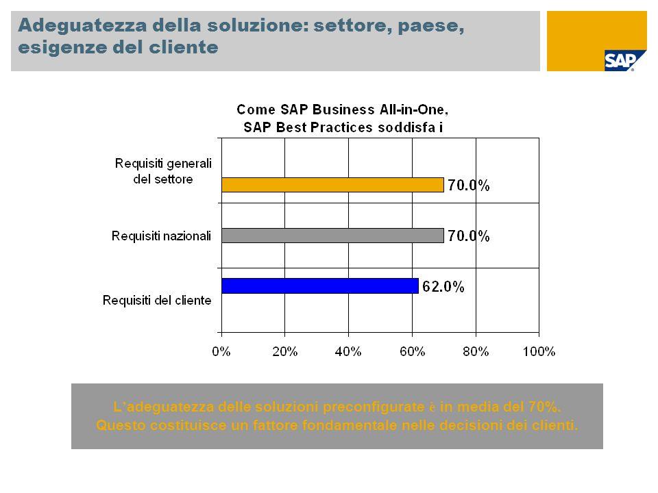 Adeguatezza della soluzione: settore, paese, esigenze del cliente L adeguatezza delle soluzioni preconfigurate è in media del 70%. Questo costituisce