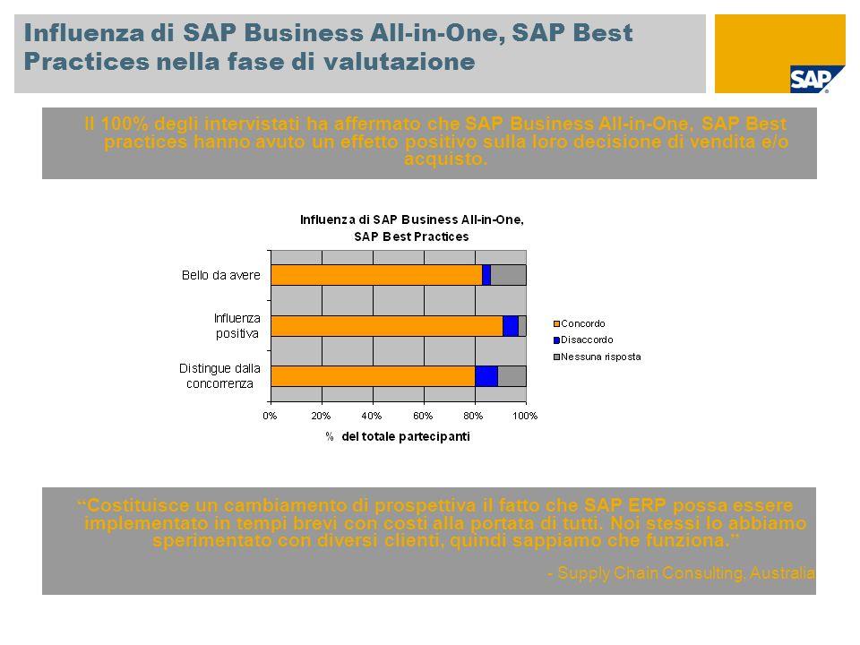 Influenza di SAP Business All-in-One, SAP Best Practices nella fase di valutazione Il 100% degli intervistati ha affermato che SAP Business All-in-One