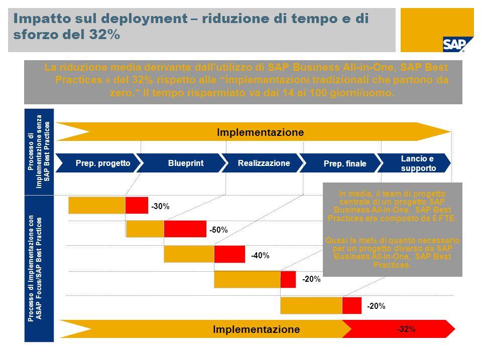 Impatto sul deployment – riduzione di tempo e di sforzo del 32% La riduzione media derivante dall'utilizzo di SAP Business All-in-One, SAP Best Practi