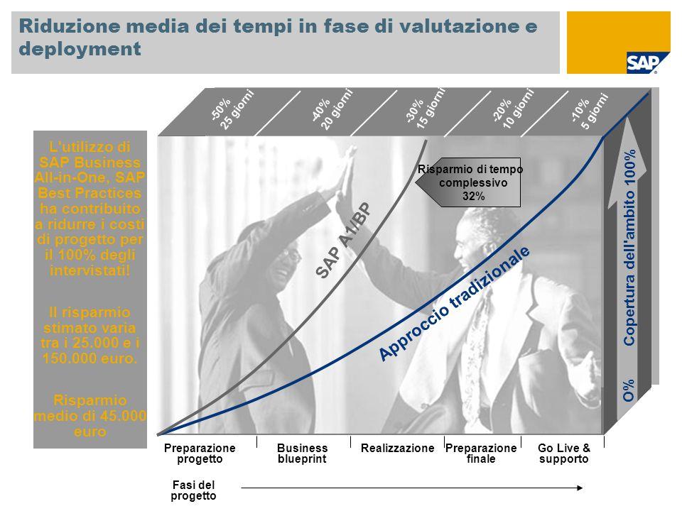 Riduzione media dei tempi in fase di valutazione e deployment L'utilizzo di SAP Business All-in-One, SAP Best Practices ha contribuito a ridurre i cos