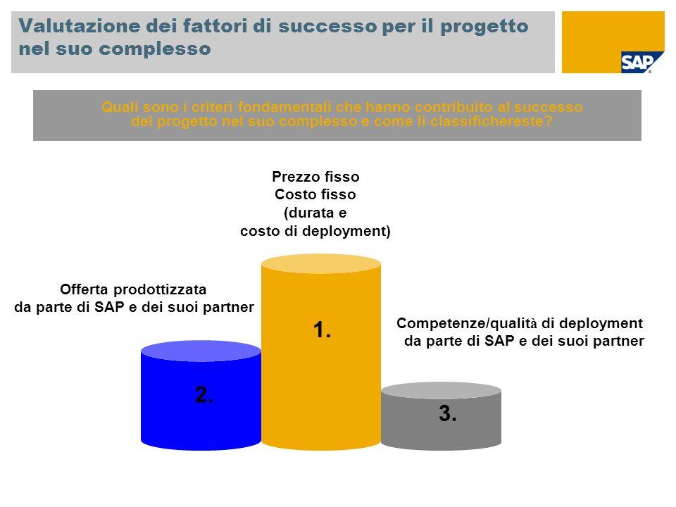 Valutazione dei fattori di successo per il progetto nel suo complesso 1. 2. 3. Prezzo fisso Costo fisso (durata e costo di deployment) Offerta prodott