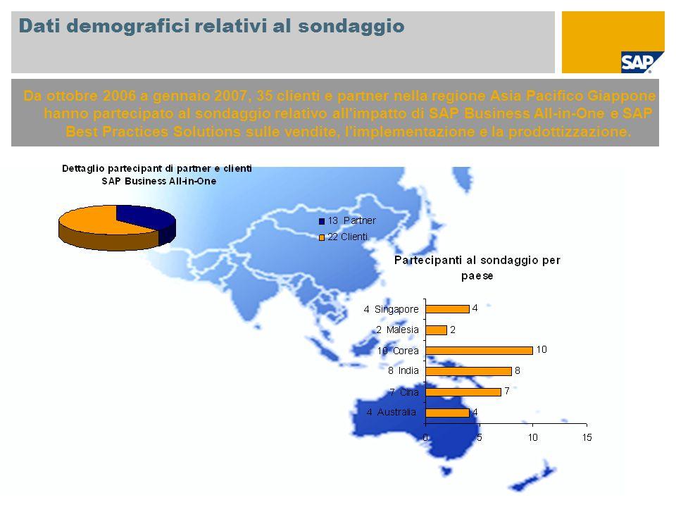 Dati demografici relativi al sondaggio Da ottobre 2006 a gennaio 2007, 35 clienti e partner nella regione Asia Pacifico Giappone hanno partecipato al