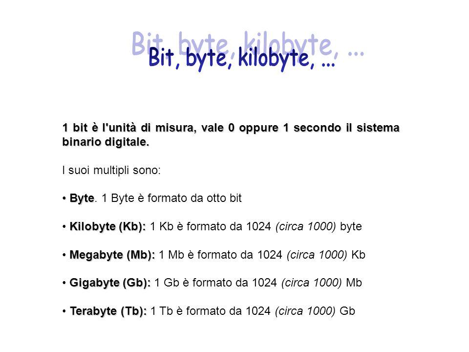 1 bit è l'unità di misura, vale 0 oppure 1 secondo il sistema binario digitale. I suoi multipli sono: Byte Byte. 1 Byte è formato da otto bit Kilobyte