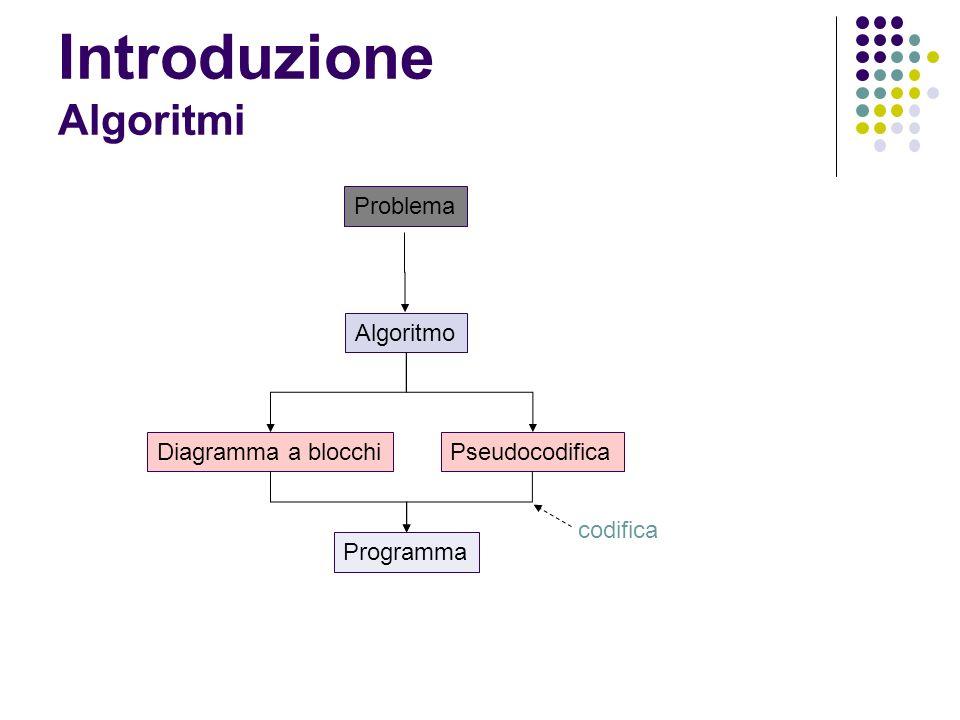 Introduzione Algoritmi Algoritmo Diagramma a blocchi Programma Problema Pseudocodifica codifica