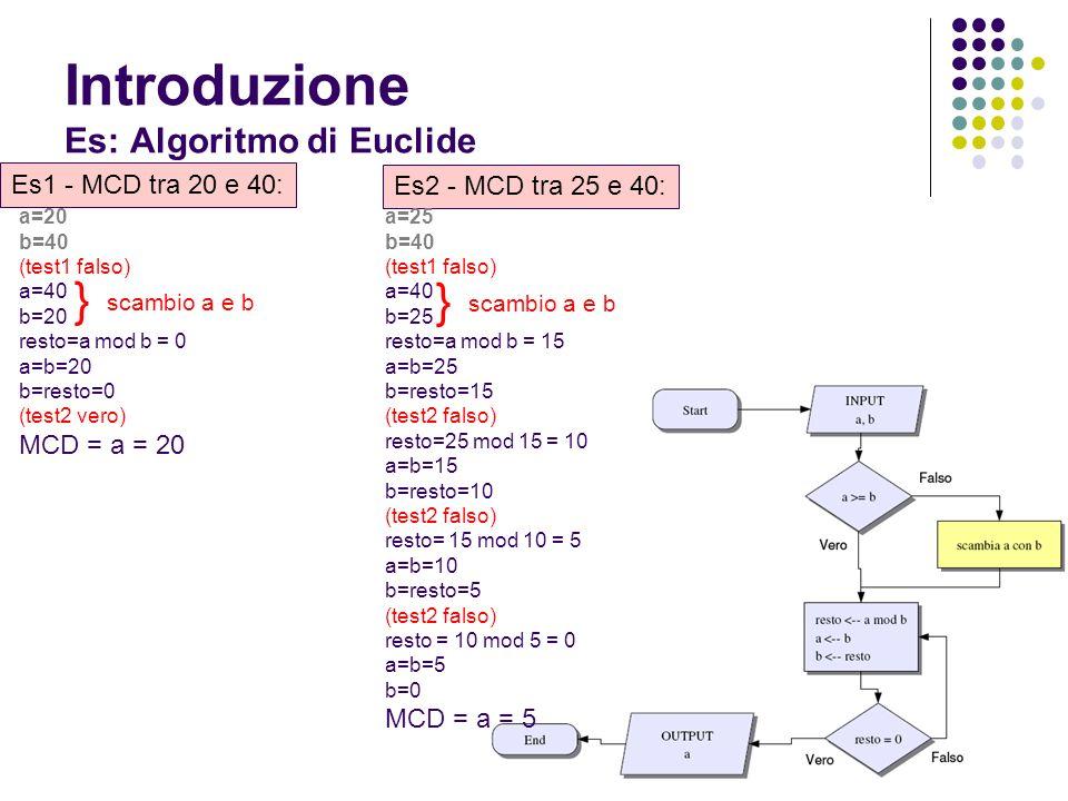 Introduzione Es: Algoritmo di Euclide a=20 b=40 (test1 falso) a=40 b=20 resto=a mod b = 0 a=b=20 b=resto=0 (test2 vero) MCD = a = 20 Es1 - MCD tra 20 e 40: Es2 - MCD tra 25 e 40: scambio a e b } a=25 b=40 (test1 falso) a=40 b=25 resto=a mod b = 15 a=b=25 b=resto=15 (test2 falso) resto=25 mod 15 = 10 a=b=15 b=resto=10 (test2 falso) resto= 15 mod 10 = 5 a=b=10 b=resto=5 (test2 falso) resto = 10 mod 5 = 0 a=b=5 b=0 MCD = a = 5 scambio a e b }