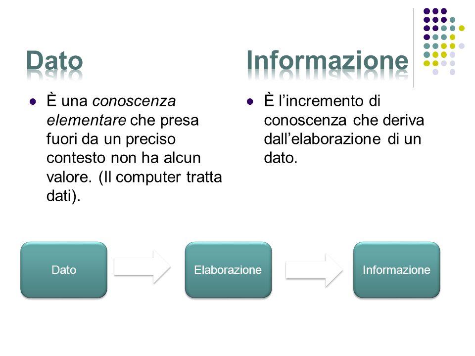 Introduzione Diagrammi di flusso (flow chart) – Es. Schema di iterazione