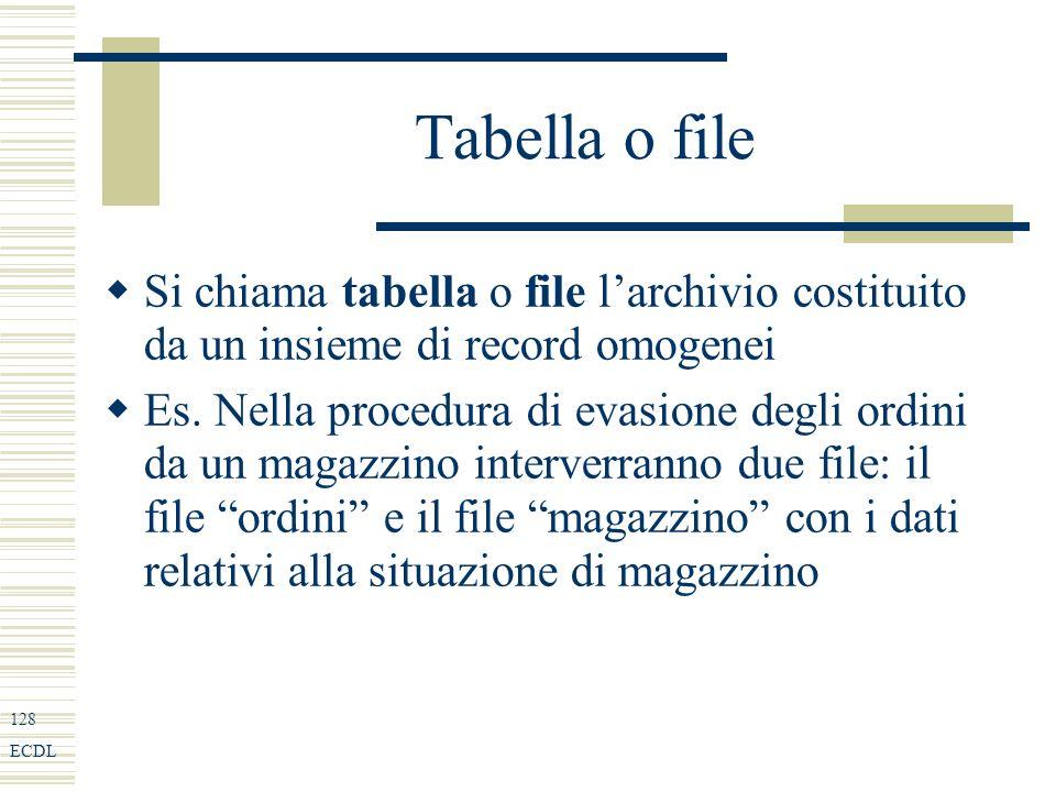 128 ECDL Tabella o file Si chiama tabella o file larchivio costituito da un insieme di record omogenei Es.