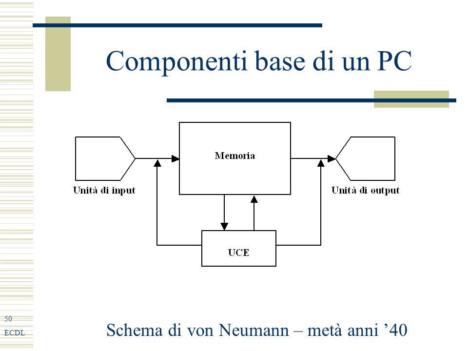 50 ECDL Componenti base di un PC Schema di von Neumann – metà anni 40