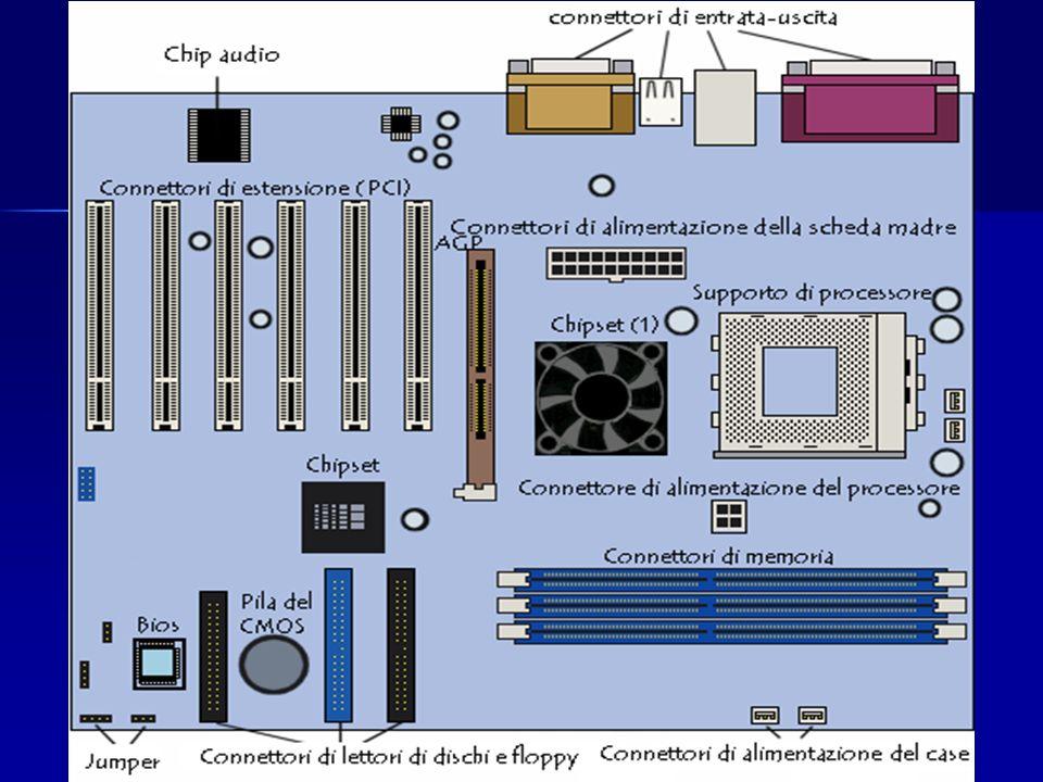 La scheda madre Motherboard 06/04/201412ECDL Core Level - Modulo n. 1