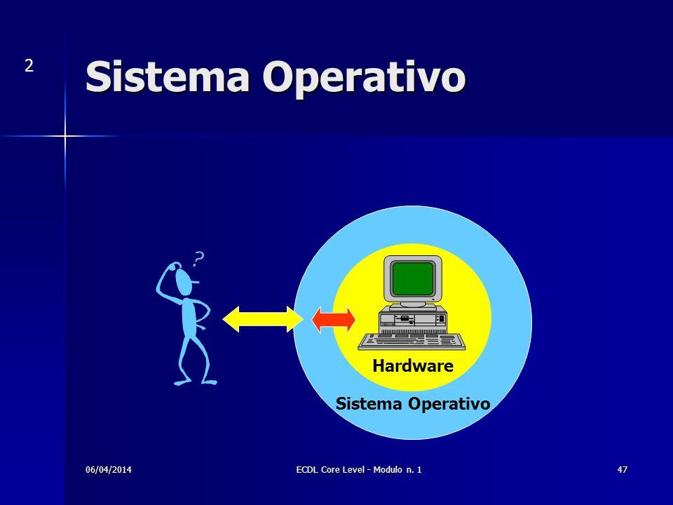 Sistema Operativo 2 Hardware Sistema Operativo 06/04/201447ECDL Core Level - Modulo n. 1