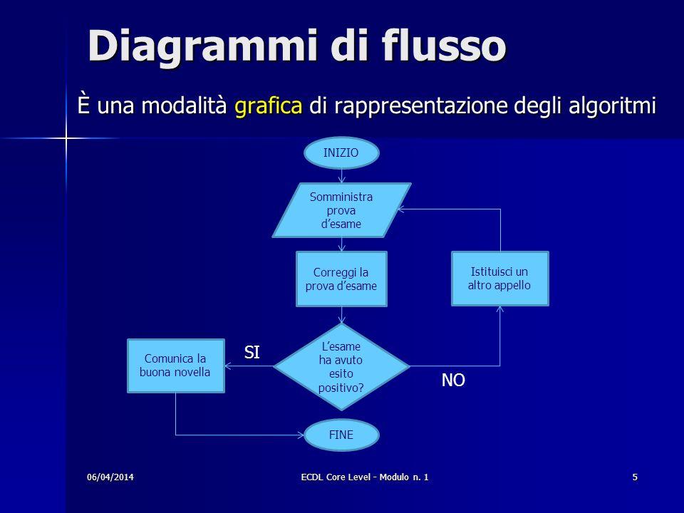 Diagrammi di flusso È una modalità grafica di rappresentazione degli algoritmi 06/04/2014ECDL Core Level - Modulo n. 15 INIZIO Somministra prova desam