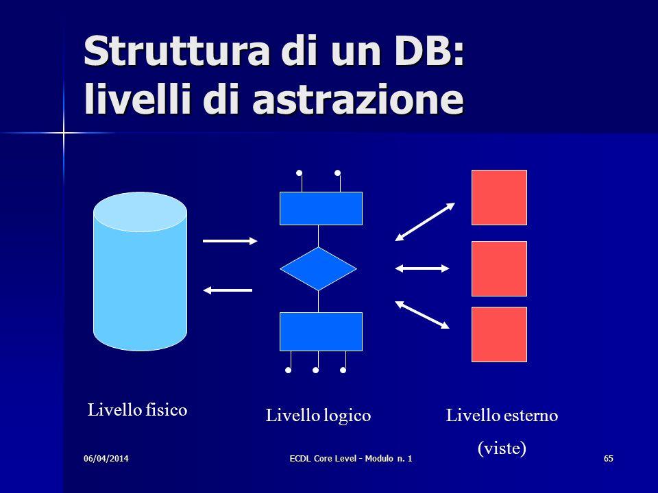 Struttura di un DB: livelli di astrazione Livello fisico Livello logicoLivello esterno (viste) 06/04/201465ECDL Core Level - Modulo n. 1
