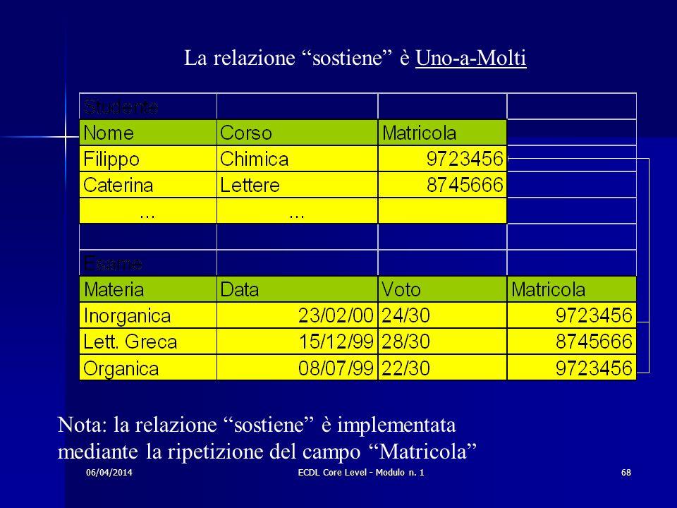 La relazione sostiene è Uno-a-Molti Nota: la relazione sostiene è implementata mediante la ripetizione del campo Matricola 06/04/201468ECDL Core Level