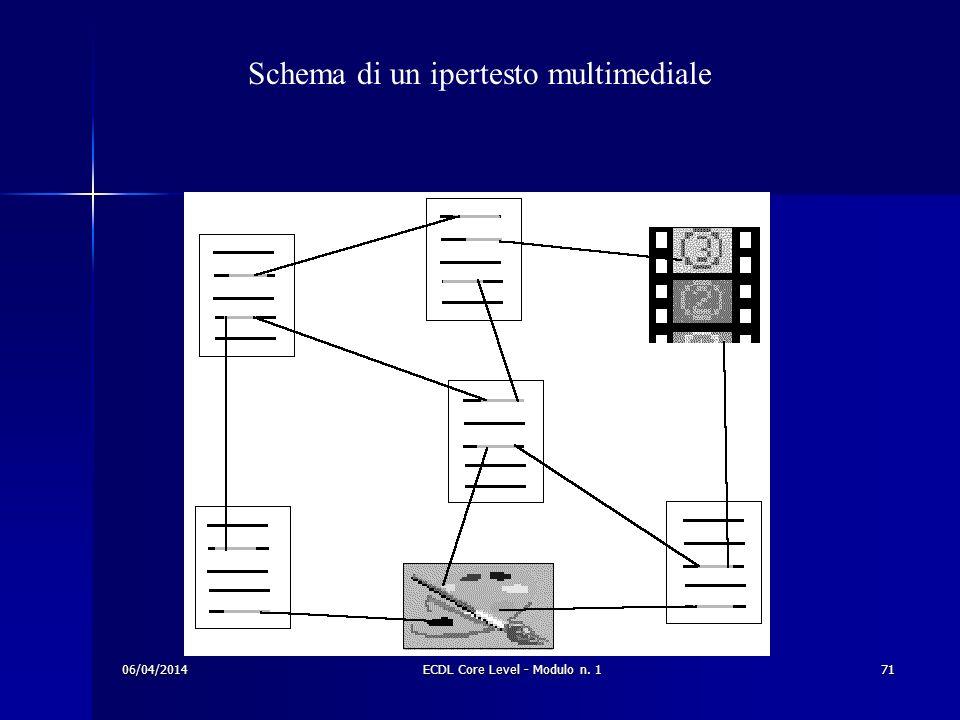 Schema di un ipertesto multimediale 06/04/201471ECDL Core Level - Modulo n. 1