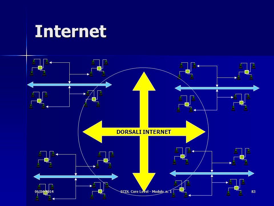 Internet DORSALI INTERNET 06/04/201483ECDL Core Level - Modulo n. 1