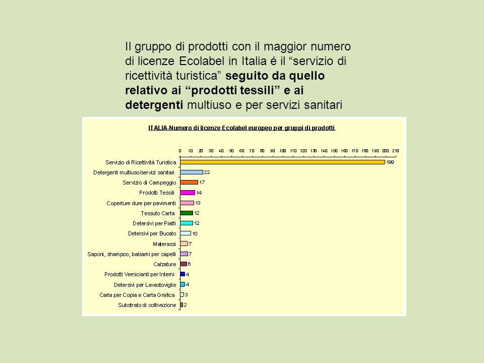 Il gruppo di prodotti con il maggior numero di licenze Ecolabel in Italia é il servizio di ricettività turistica seguito da quello relativo ai prodott