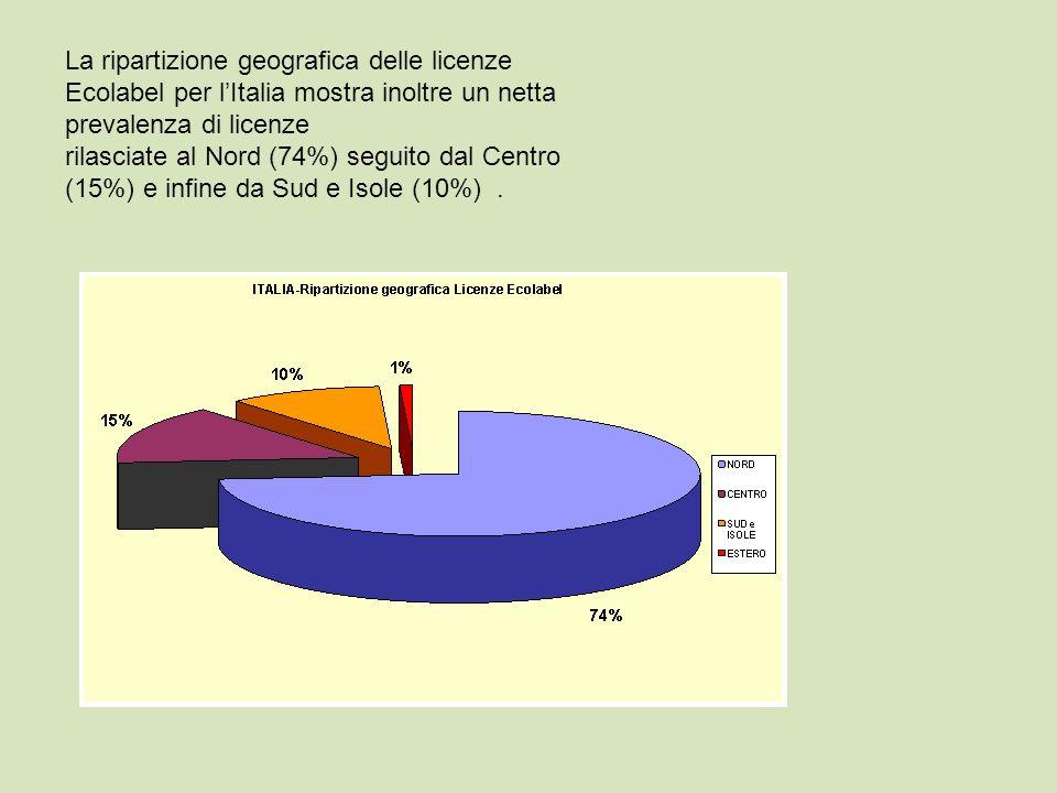 La ripartizione geografica delle licenze Ecolabel per lItalia mostra inoltre un netta prevalenza di licenze rilasciate al Nord (74%) seguito dal Centr