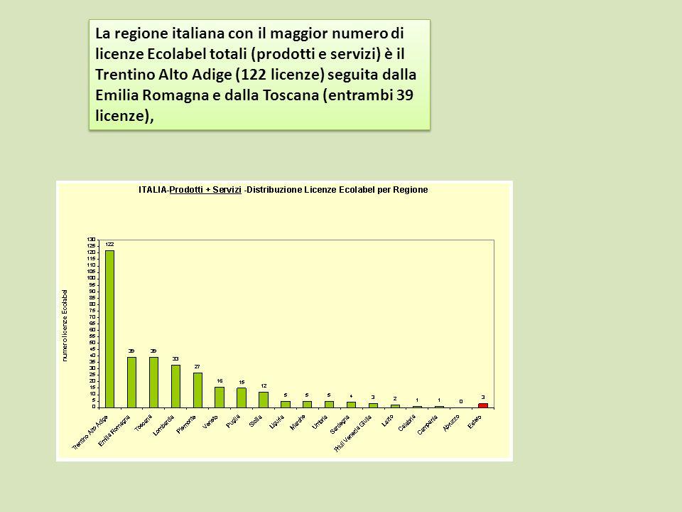 La regione italiana con il maggior numero di licenze Ecolabel totali (prodotti e servizi) è il Trentino Alto Adige (122 licenze) seguita dalla Emilia