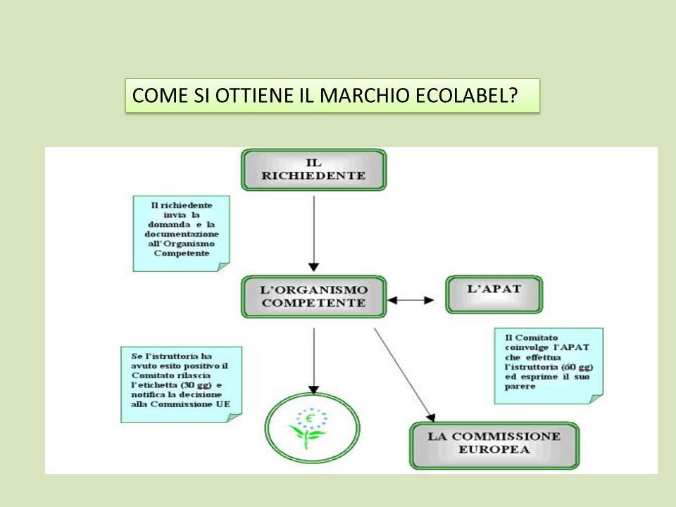COME SI OTTIENE IL MARCHIO ECOLABEL? Il richiedente, prima di compilare la relativa documentazione per lassegnazione del marchio Ecolabel Europeo, dev