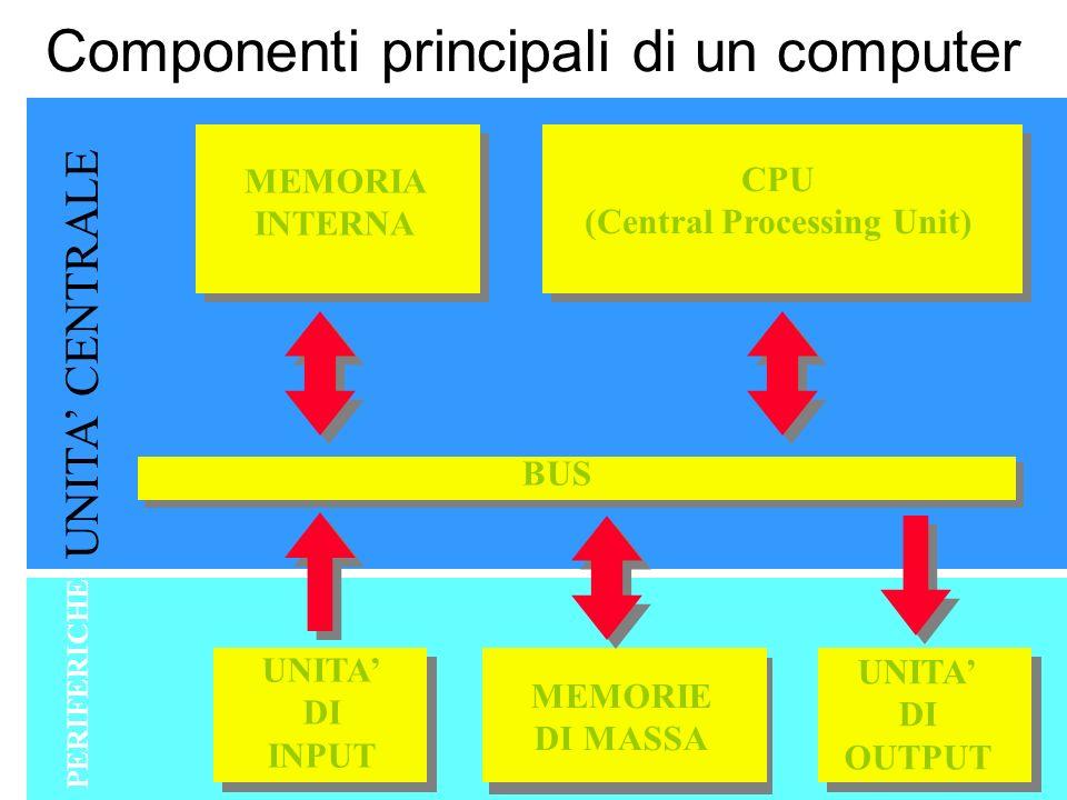 COMPONENTI FONDAMENTALI D I UN ELABORATORE Componenti elettronici: Componenti fisiche: CPU (Central Processing Unit) –l UNITA DI CONTROLLO (C.U., Control Unit); –l UNITA DI ELABORAZIONE (ALU, Arithmetic logic Unit); MEMORIA CENTRALE (C.M.
