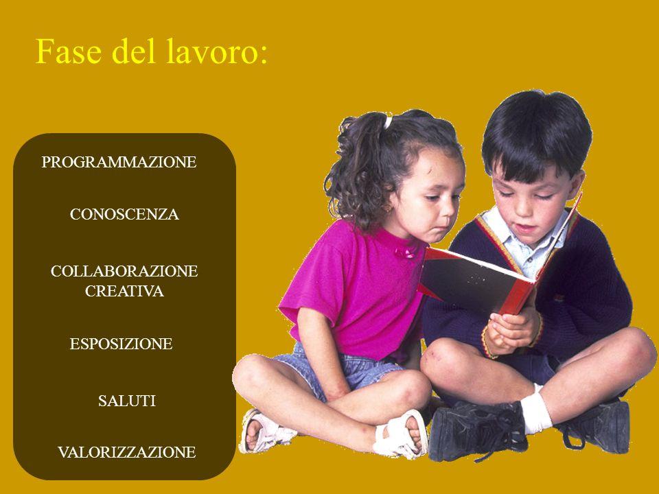 Fase del lavoro: PROGRAMMAZIONE CONOSCENZA COLLABORAZIONE CREATIVA ESPOSIZIONE SALUTI VALORIZZAZIONE