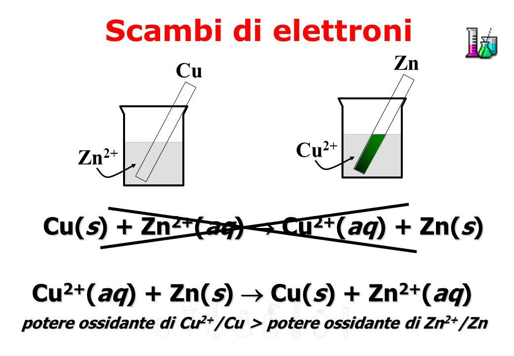 Serie elettrochimica dei potenziali standard (25°C) SemireazioneE° (V) F 2(g) + 2e - 2F - +2.87 PbO 2(s) + SO 4 2- (aq) + 4H + + 2e - PbSO 4(s) + H 2 O+1.69 2HOCl (aq) + 2H + (aq) + 2e - Cl 2(g) + 2H 2 0+1.63 MnO 4 - (aq) + 8H + (aq) + 5e - Mn 2+ (aq) + 4H 2 0+1.51 PbO 2(s) + 4H + (aq) + 2e - Pb 2+ (aq) + 2H 2 O+1.46 BrO 3 - (aq) + 6H + (aq) + 6e - Br - (aq) + 3H 2 O+1.44 Au 3+ (aq) + 3e - Au (s) +1.42 Cl 2 (g) + 2e - Cl - (aq) +1.36 O 2(g) + 4H + (aq) + 4e - 2H 2 O+1.23 Br 2 (aq) + 2e - 2Br - (aq) +1.07 NO 3 - (aq) + 4H + (aq) + 3e - NO (g) + 2H 2 O+0.96 Ag + (aq) + e - Ag (s) +0.80 Fe 3+ (aq) + e - Fe 2+ (aq) +0.77 I 2(s) + 2e - 2I - (aq) +0.54 NiO 2(aq) + 4H + (aq) + 3e - Ni(OH) 2(s) + 2OH - (aq) +0.49 Cu 2+ (aq) + 2e - Cu (s) +0.34 SO 4 2- (aq) + 4H + (aq) + 2e - H 2 SO 3(aq) + H 2 O+0.17 SemireazioneE° (V) 2H + (aq) + 2e - H 2(g) 0.00 Sn 2+ (aq) + 2e - Ni (s) -0.14 Ni 2+ (aq) + 2e - Ni (s) -0.25 Co 2+ (aq) + 2e - Co (s) -0.28 PbSO 4(s) + 2e - Pb (s) + SO 4 2- (aq) -0.36 Cd 2+ (aq) + 2e - Cd (s) -0.40 Fe 2+ (aq) + 2e - Fe (s) -0.44 Cr 3 + (aq) + 3e - Cr (s) -0.74 Zn 2+ (aq) + 2e - Zn (s) -0.83 2H 2 O (aq) + 2e - H 2(g) + 2OH - (aq) -1.66 Mg 2+ (aq) + 2e - Mg (s) -2.37 Na + (aq) + e - Na (s) -2.71 Ca 2+ (aq) + 2e - Ca (s) -2.76 K + (aq) + e - K (s) -2.92 Li + (aq) + e - Li (s) -3.05
