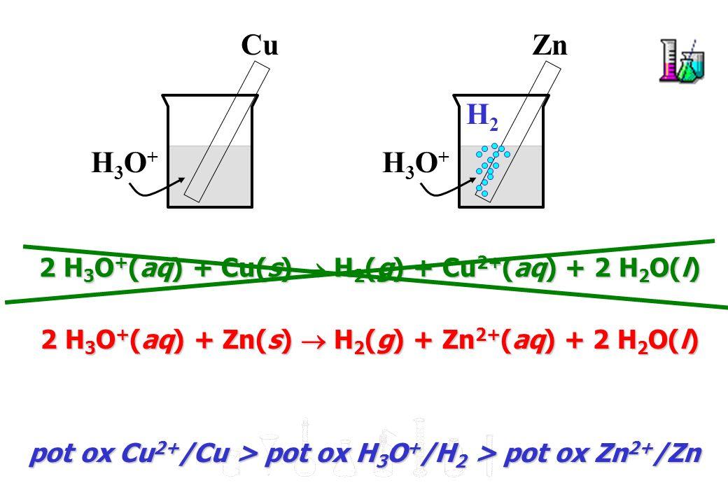Cu Ag + Zn Ag + 2 Ag + (aq) + Cu(s) 2 Ag(s) + Cu 2+ (aq) Ag + /Ag Cu 2+ /Cu H 3 O + /H 2 Zn 2+ /Zn potere ossidante Scala qualitativa del potere ossidante
