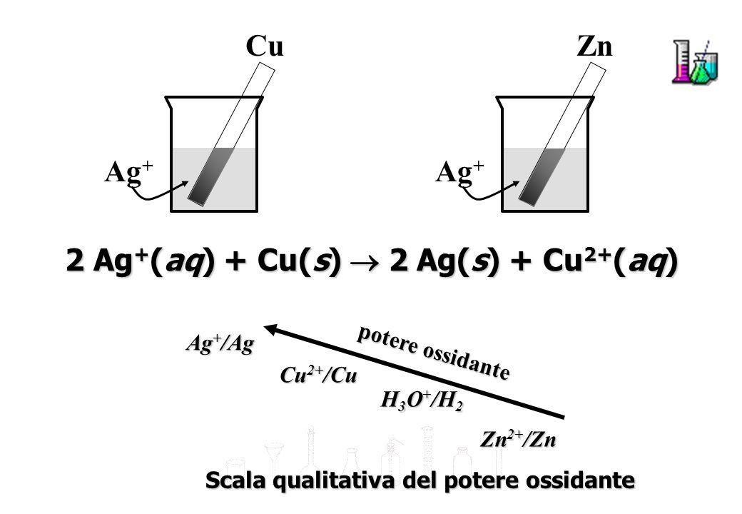Accumulatori al Pb anodo in piombo spugnoso (lega Pb-Sb), catodo in PbO 2 ; elettrolita: H 2 SO 4 37% numerose celle collegate in serie, elevata densità di energia Sono ricaricabili perché i loro processi elettrochimici sono reversibili.