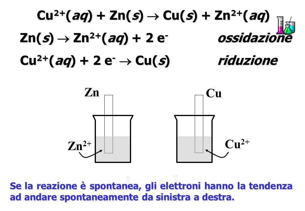 Grafite Chiusura in plastica Impasto di ZnCl 2, KOH e polvere di carbone Zn(s) + 2 OH - (aq) Zn(OH) 2 (s) + 2 e - 2 MnO 2 (s) + H 2 O(l) + 2 e - Mn 2 O 3 (s) + 2 OH - (aq) Catodo metallico (ottone) Involucro di zinco (anodo) MnO 2 (s) Pile alcaline (voltaggio costante)