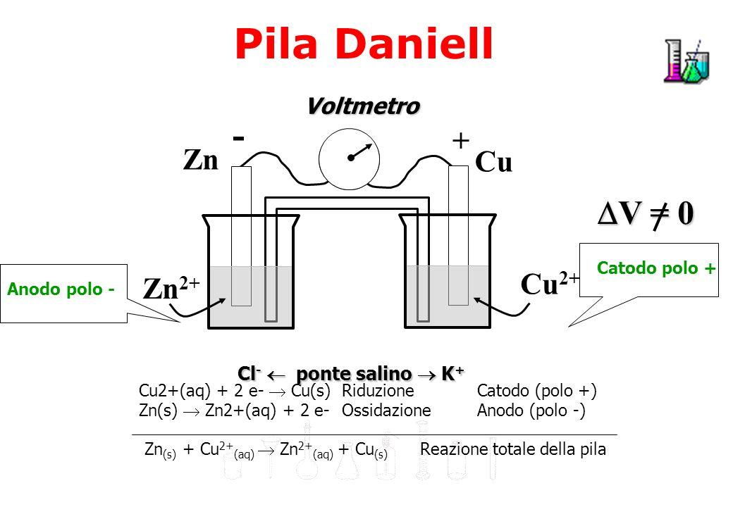 Pila Daniell E costituita da 2 semicelle collegate da un filo conduttore e da un ponte salino.