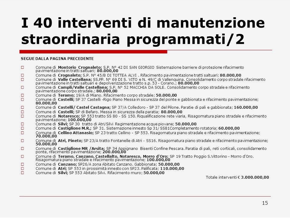 15 I 40 interventi di manutenzione straordinaria programmati/2 SEGUE DALLA PAGINA PRECEDENTE Comune di Montorio Crognaleto; S.P. N° 42 DI SAN GIORGIO